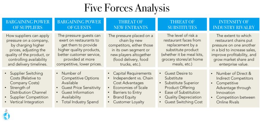 restaurant brand audit five forces