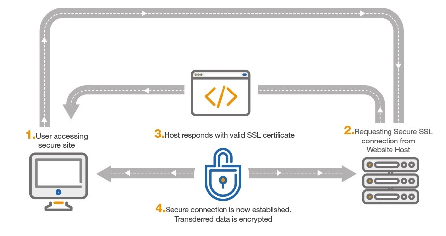 How SSL connection works