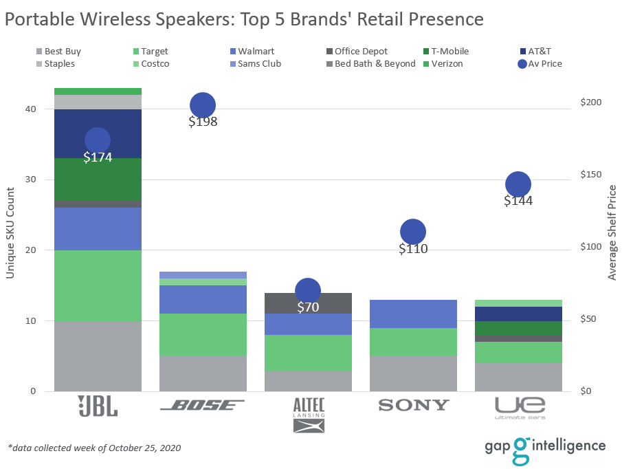 Portable Wireless Speakers Chart