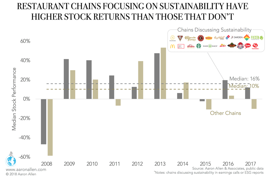 Sustainability Restaurant Trends