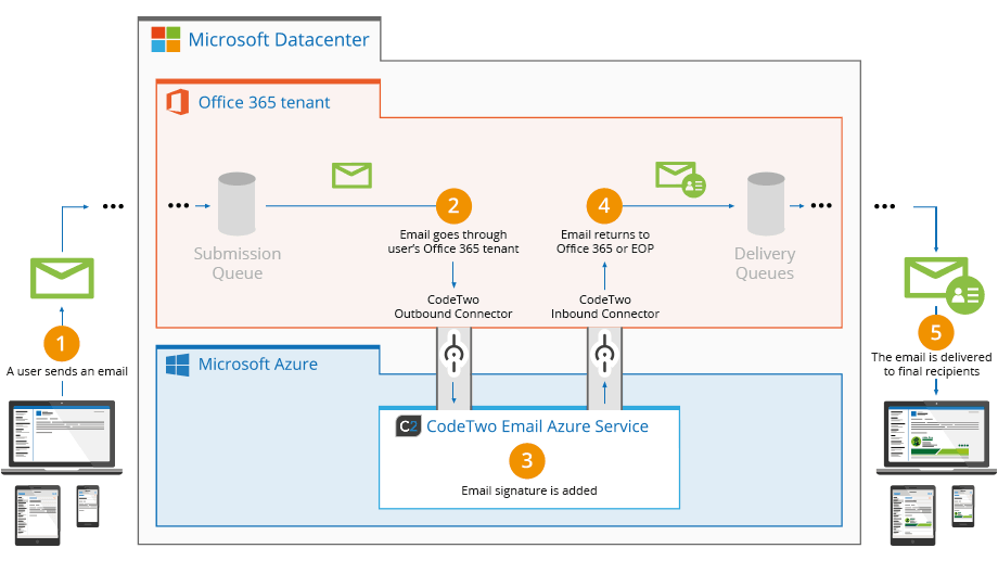 CodeTwo Signatures Office 365 how it works diagram