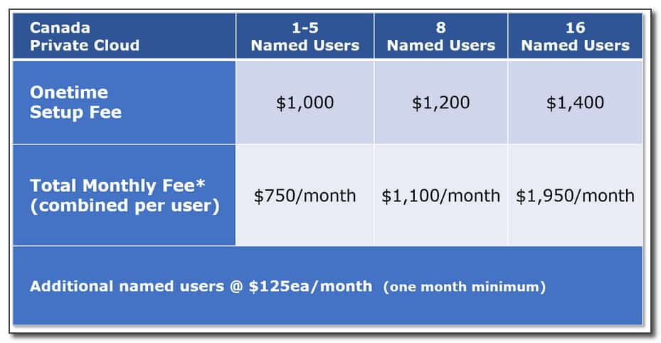 Pricing - 750 per month for 5 users