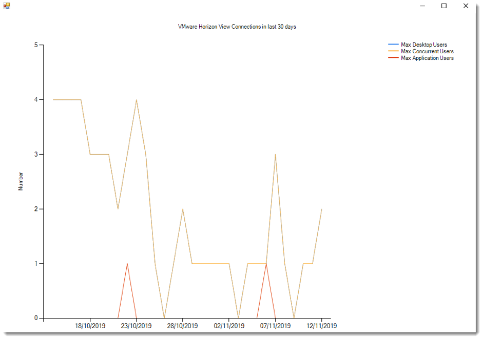 Windows Form Charting object