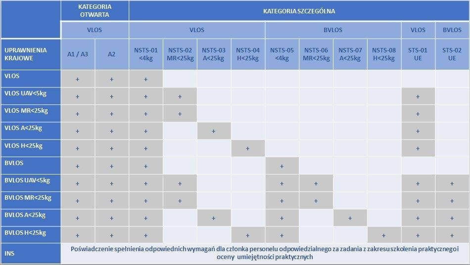 Proces konwersji uprawnień Pilota BSP duża tabela