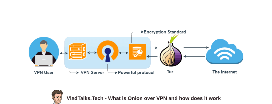 What is Onion over VPN and how does it work - an explanation by VTT