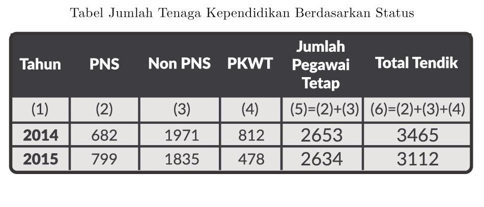 Tendik-Berdasarkan-Status