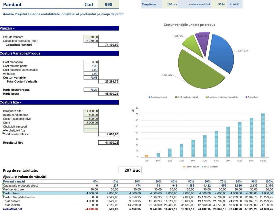 Optimizare marje de profit pentru produse și mix de produse