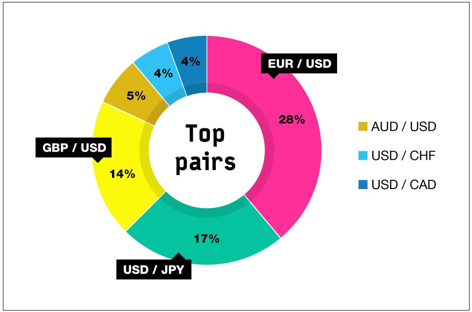 Trading Forex 101 - Estructura Mercado Divisas - Exchange Turnover