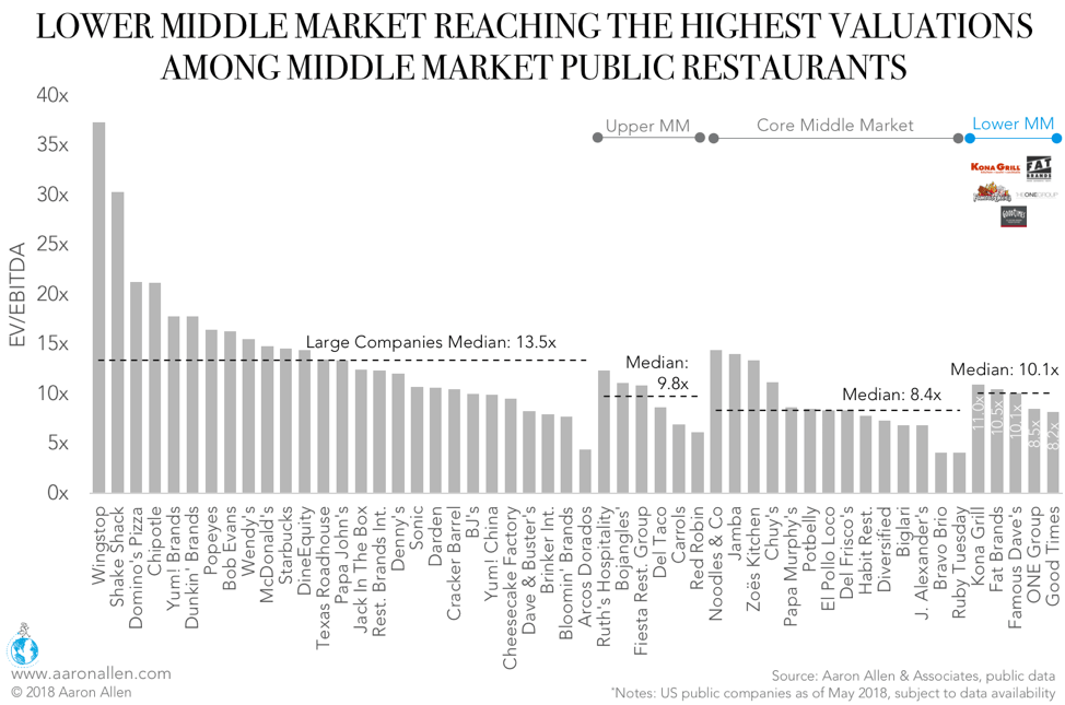 Lower Middle Market Restaurant Valuations