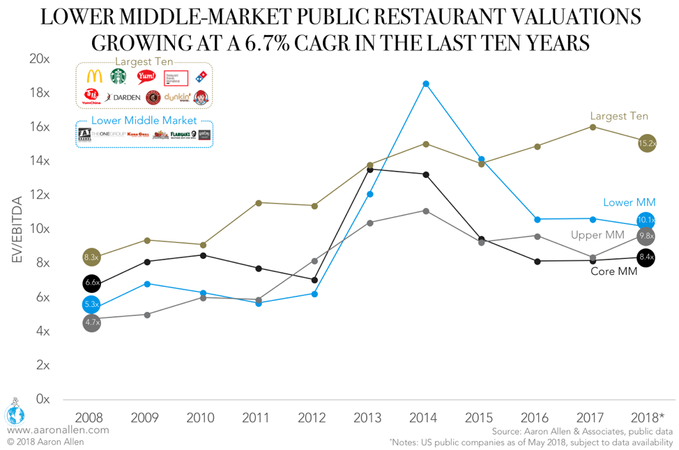 Lower Middle Market Restaurant Growth Rate