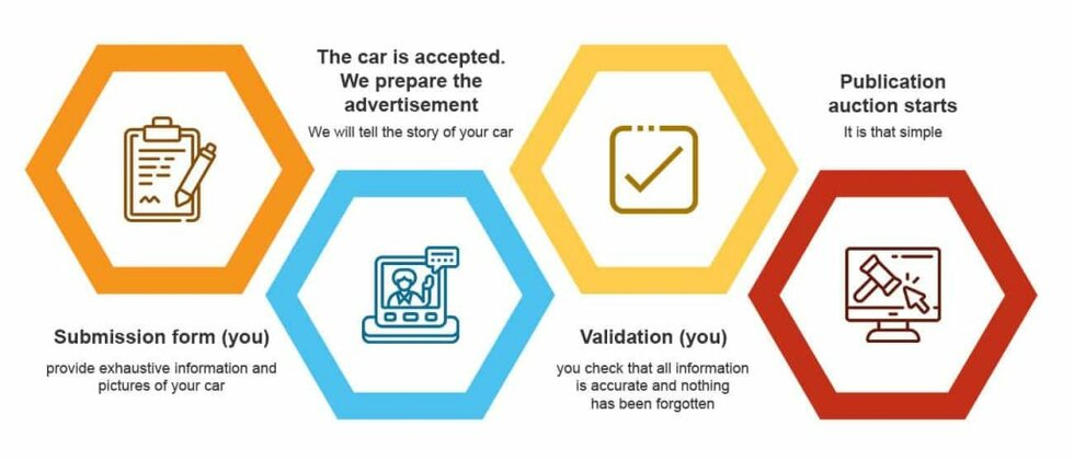 Submit Your Car Process