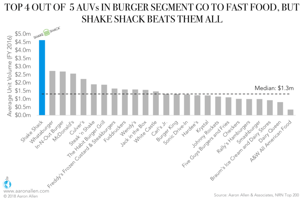 Fast Food Trends Burgers