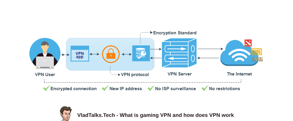 What is gaming VPN and how does it work