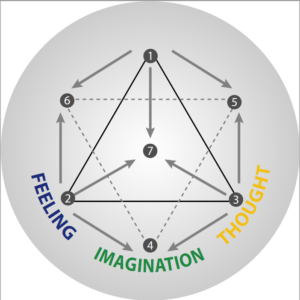 The psychological function - Imagination