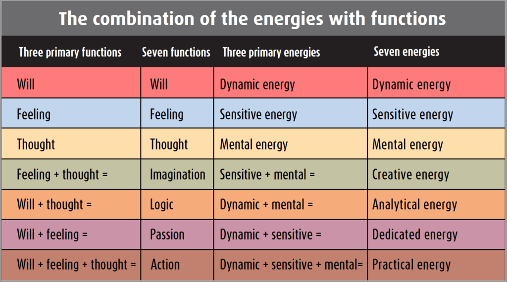 The seven energies and the seven functions