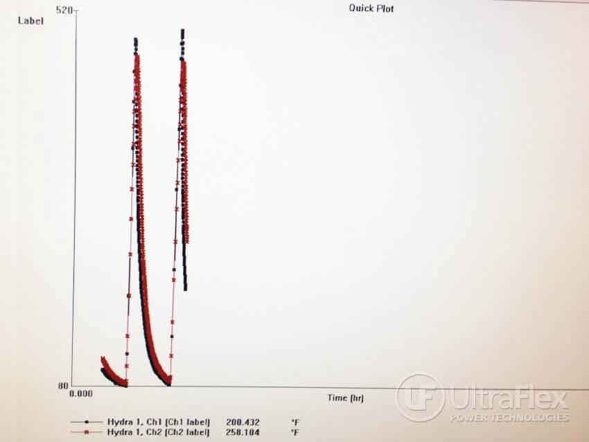 Thermocouple temperature chart