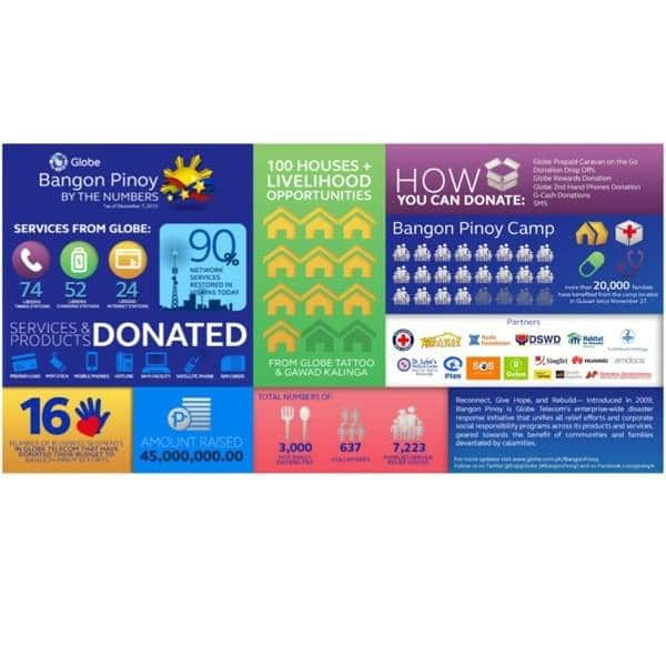 """Globe's """"Bangon Pinoy"""" by the numbers... (Typhoon Yolanda relief and transparency)"""