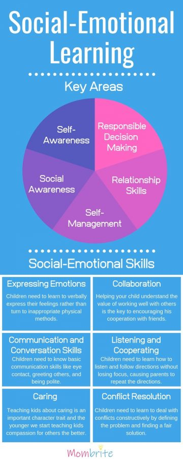 Social Emotional Learning What Is Sel And Why It Matters Infographic Mombrite