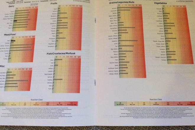 Intolerance test results | RachaelRoehmholdt.com