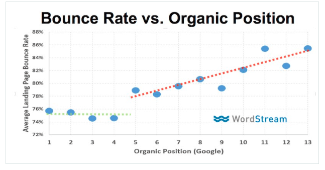 bounce rate vs organic ranking position