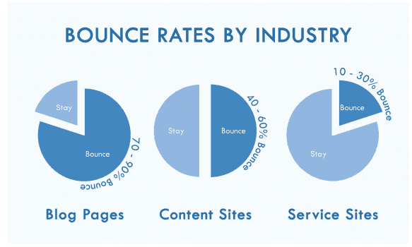 bounce rates by industry