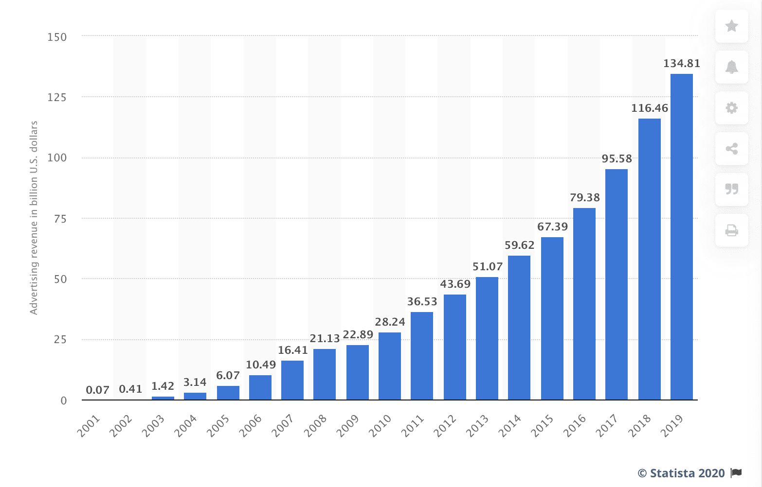 growth in google's advertising revenue