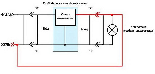 Помилка підключення стабілізатора