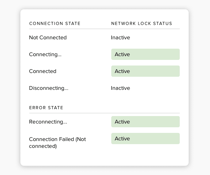 This table shows a summary of when Network Lock is active or inactive.