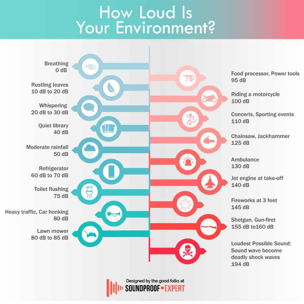 infographic dB noise level chart