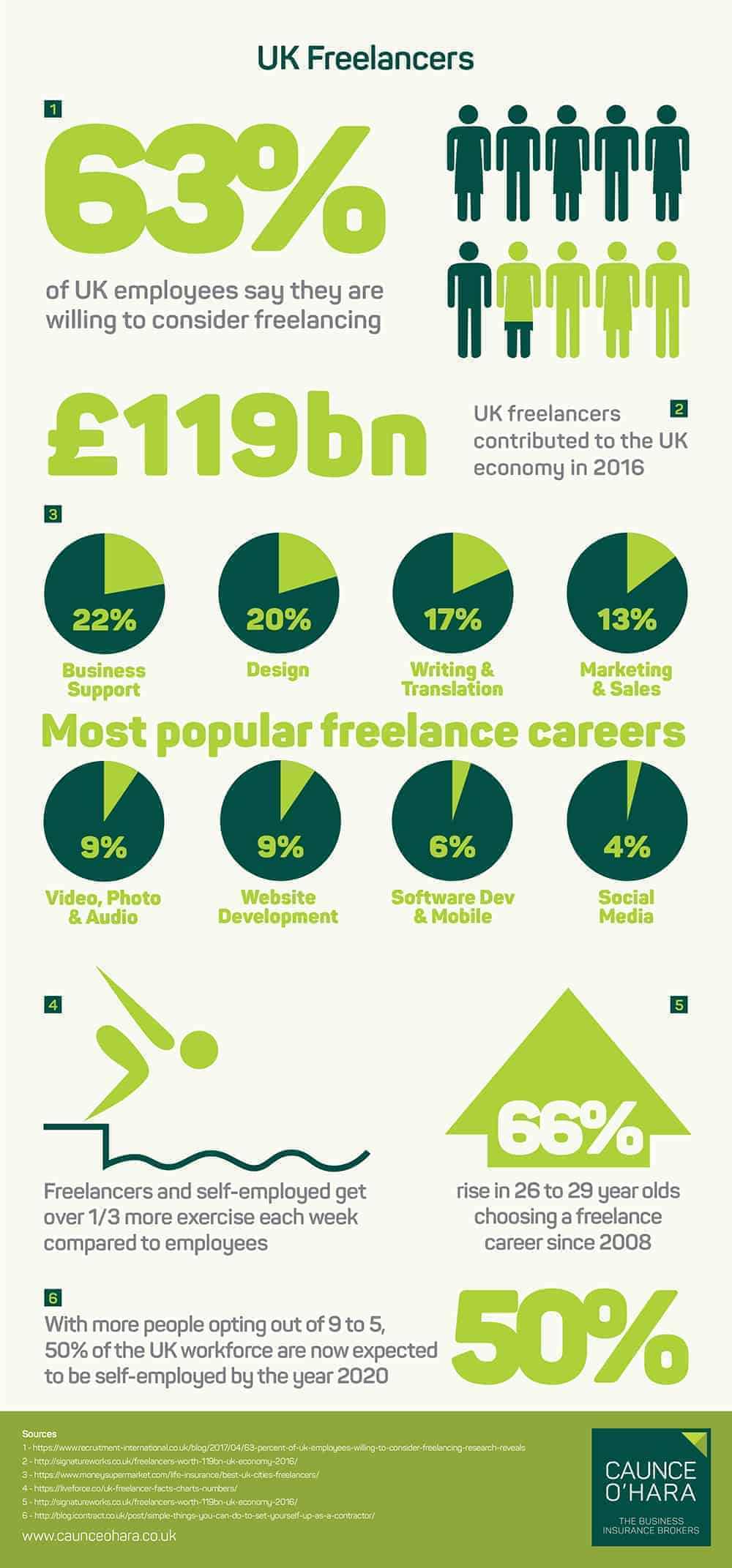UK Freelancers Infographic
