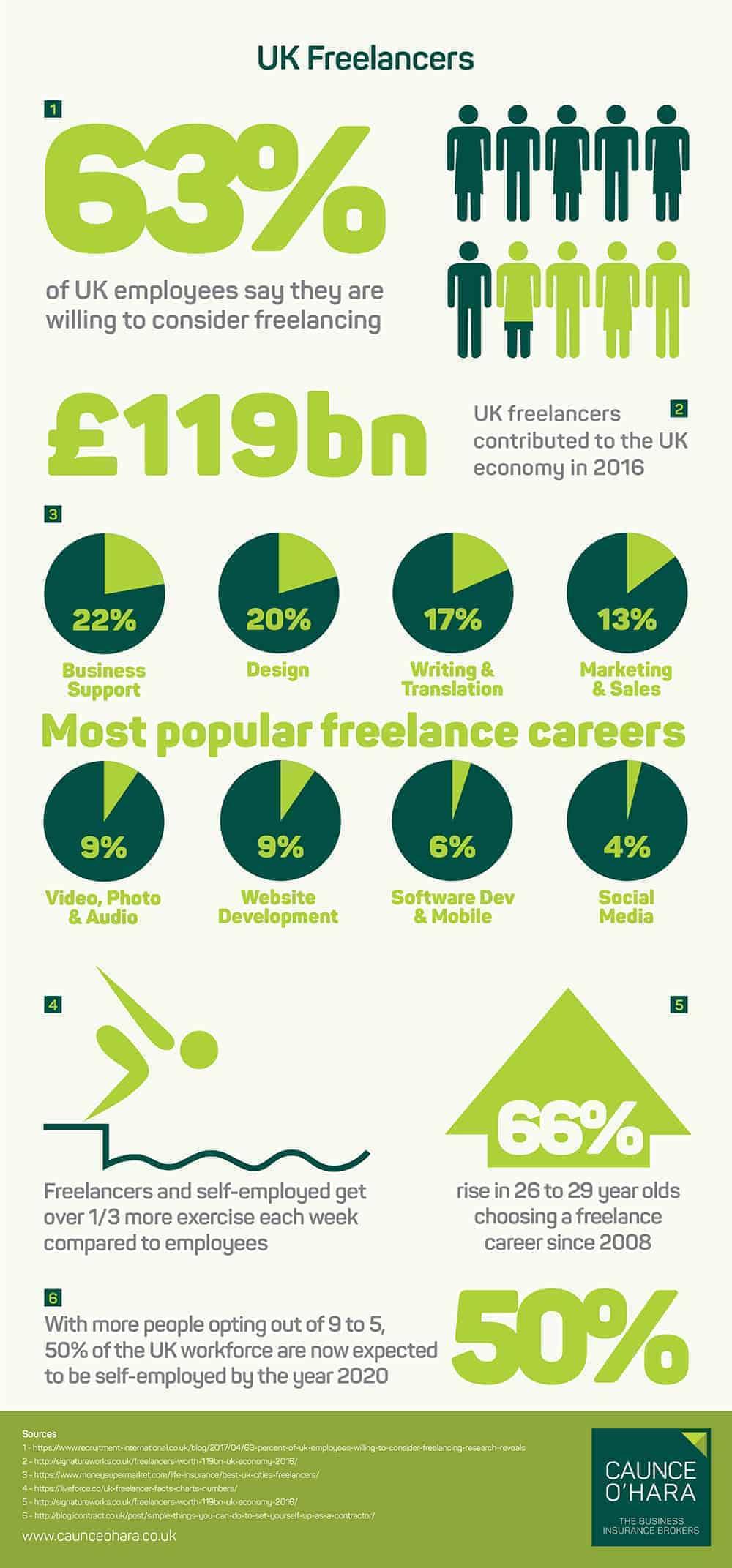 UK Freelancers Infographic