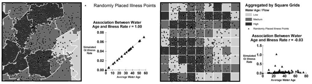 Left: Scenario one, control pattern, simulation of illness point pattern from pathogen concentration. Right: Scenario one, MAUP effect, aggregation and correlation using different areal units. From: Swift., Liu, & Uber 2008.