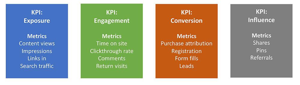 content scoring KPIs