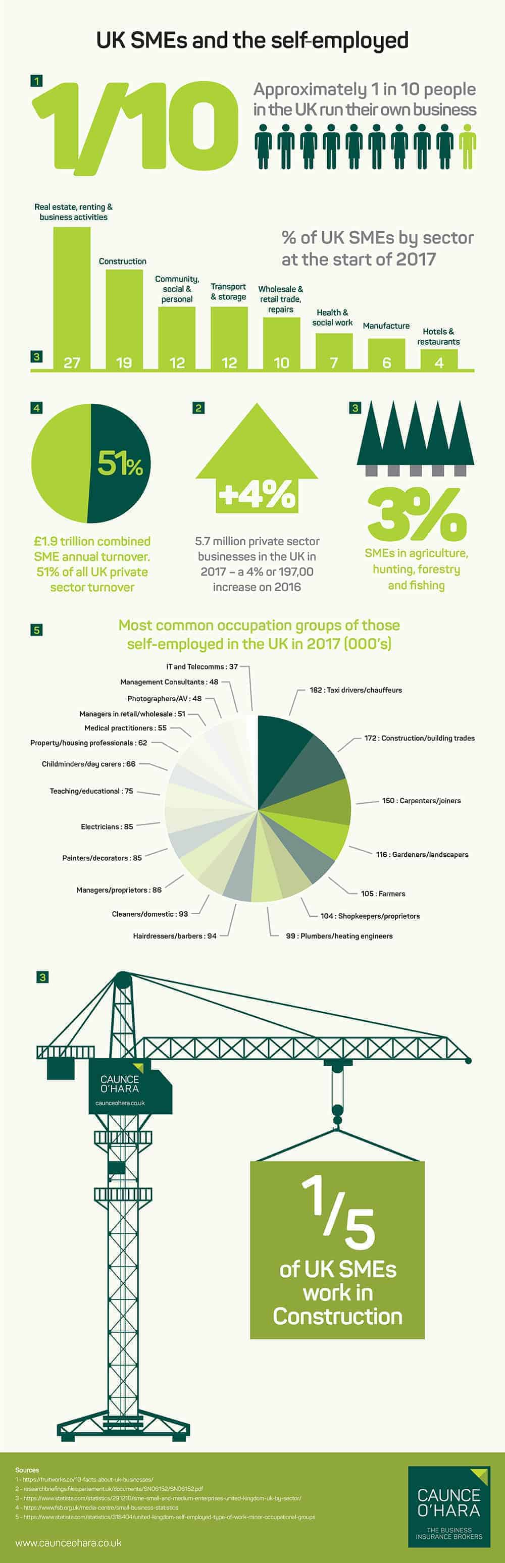 UK SMEs and the self-employed stats infographic