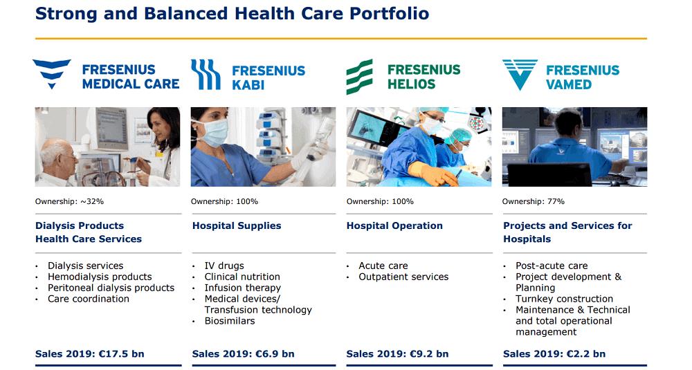 Fresenius SE business segments