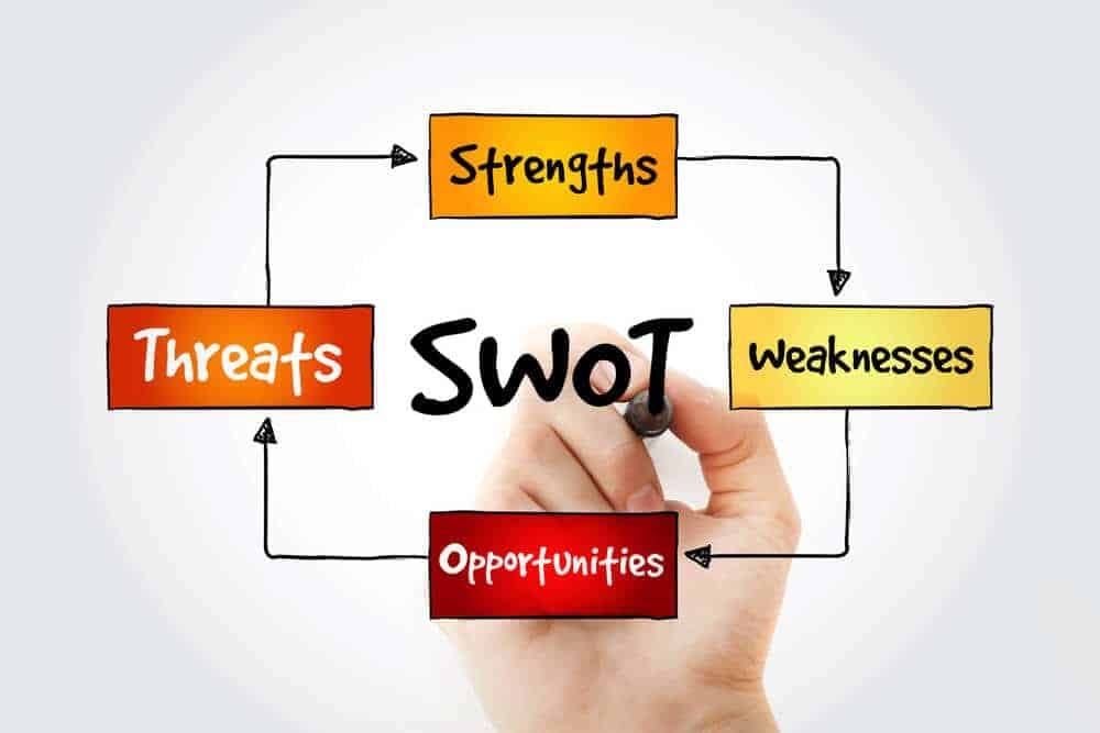 what-is-a-swot-analysis-definition