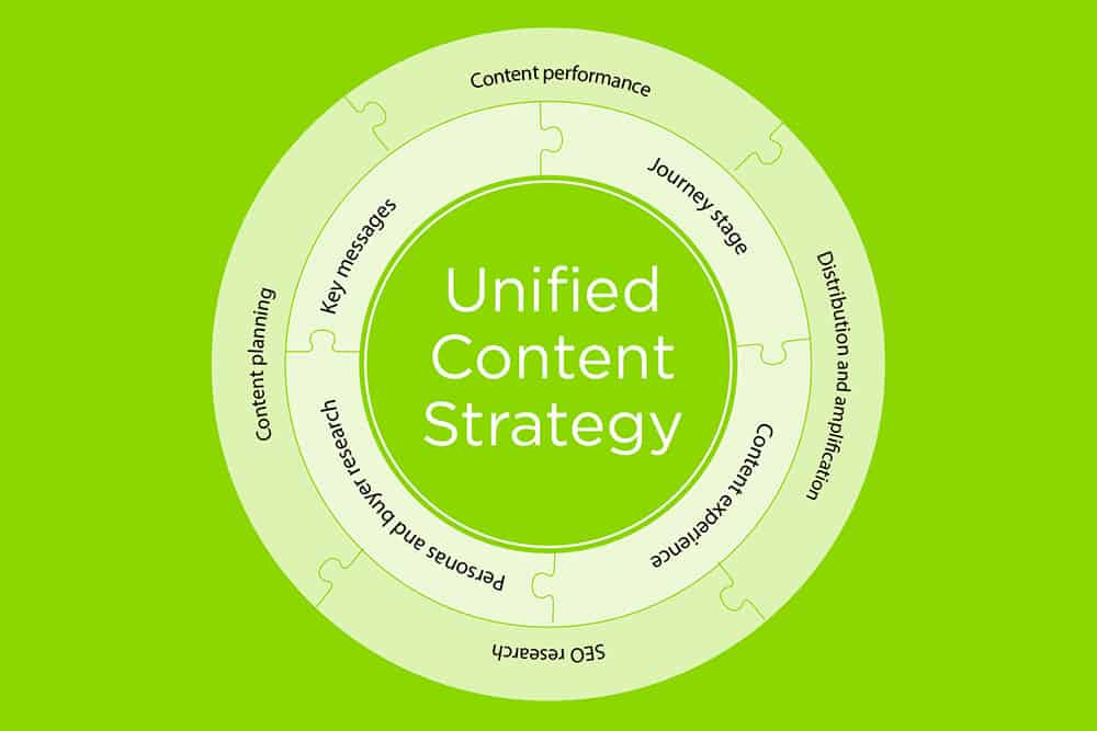 Unified content strategy graphic