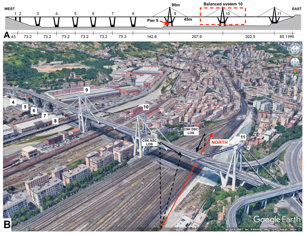 The Morandi bridge before collapse. (A) Two-dimensional structural scheme of the bridge. From West to East, the bridge includes two single piers (1 to 2), six V-shaped piers (3 to 8) and three independent balanced systems (9 to 11). Dimensions in meters. (B) Three-dimensional view of the bridge. Image: Milillo et al., 2019.