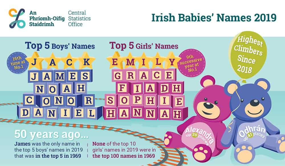 The most popular Irish babies' names for 2019 Infographic