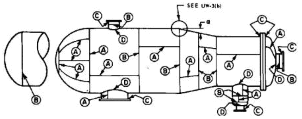 weld joint category as per asme section viii div UW-3
