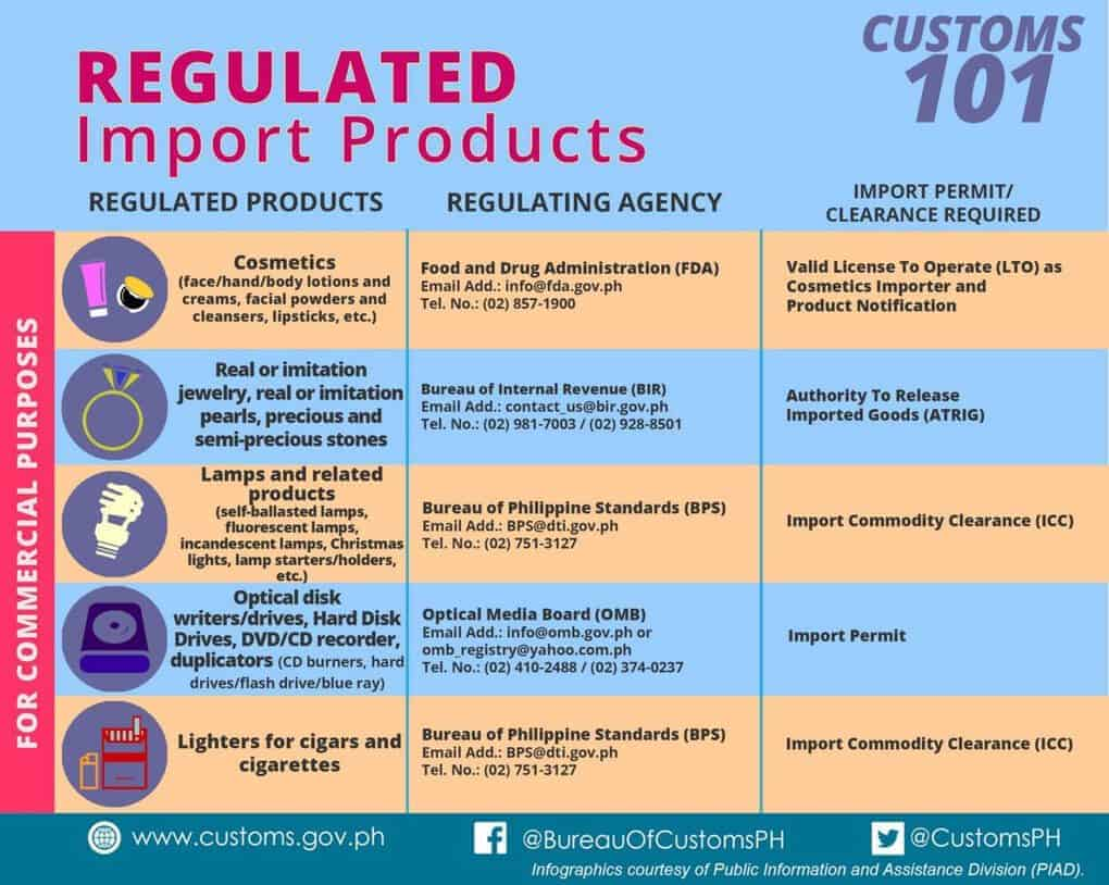 regulated import products