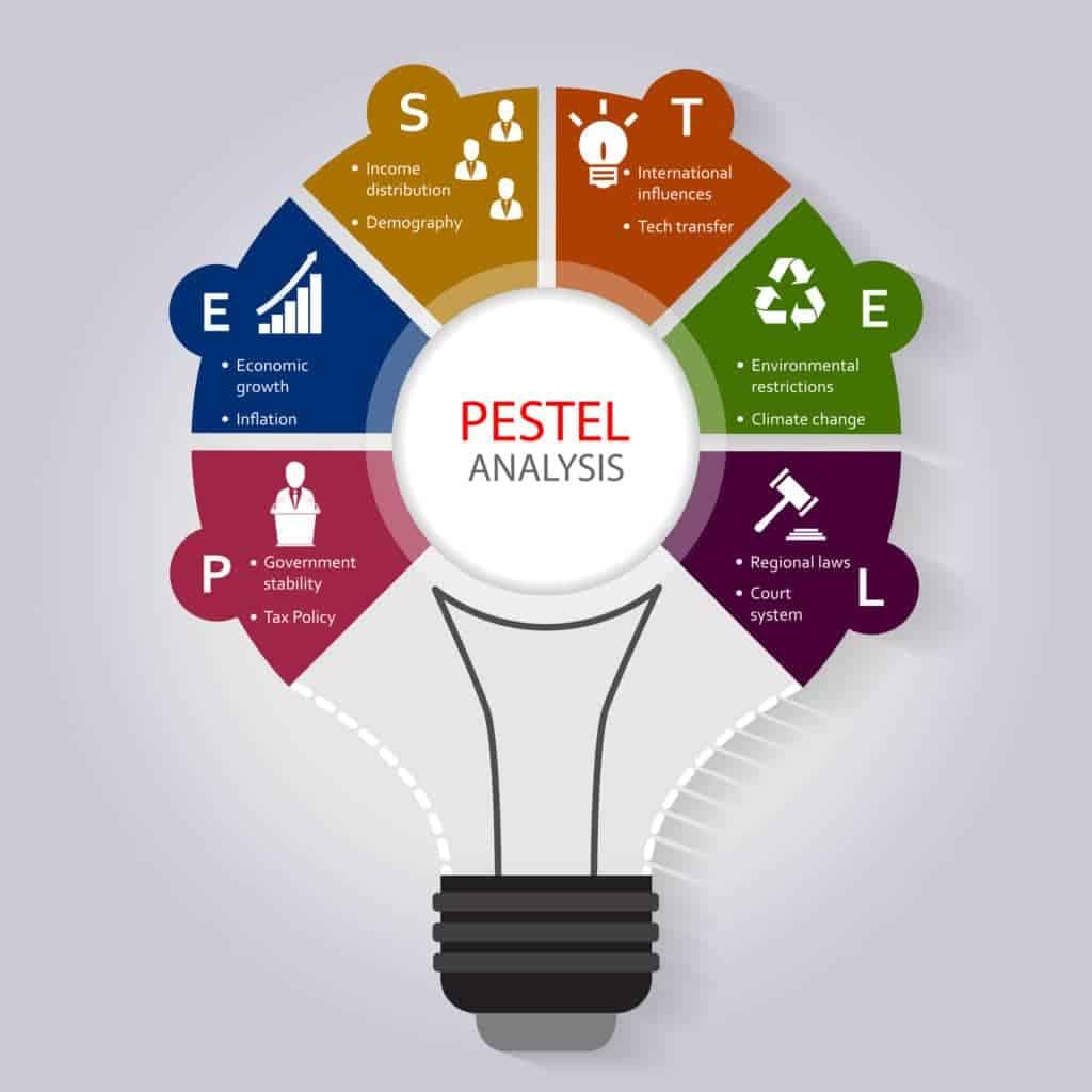 pestel-framework-template