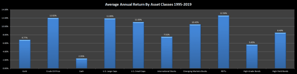 Annual Returns By Asset Classes 1995-2019