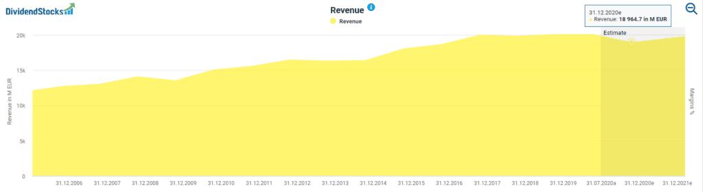 Henkel's revenue powered by DividendStocks.Cash