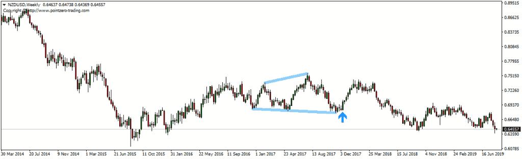 megaphone chart pattern bullish