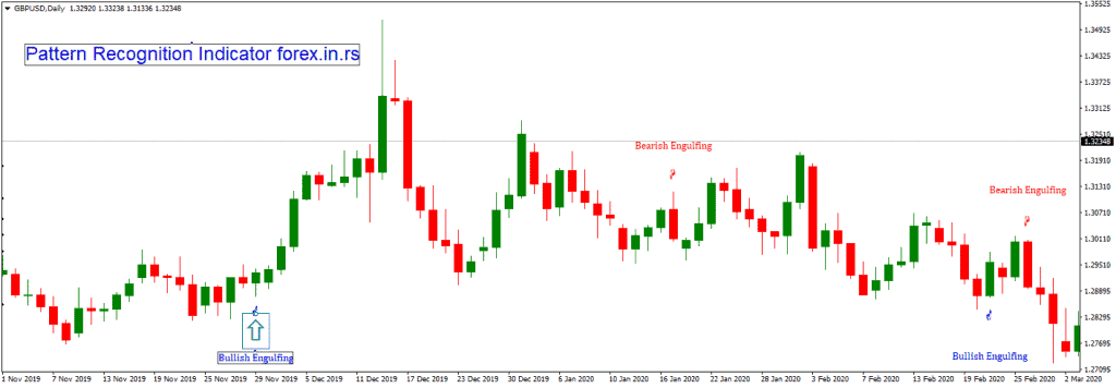 pattern recognition on gbpusd chart