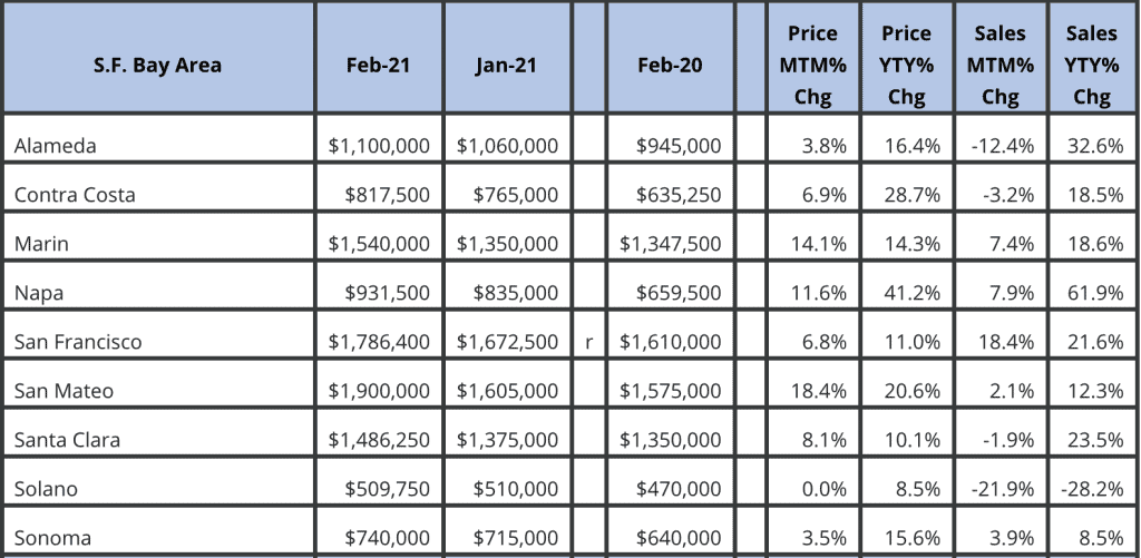 San Francisco Bay Area Market February 2021 Update