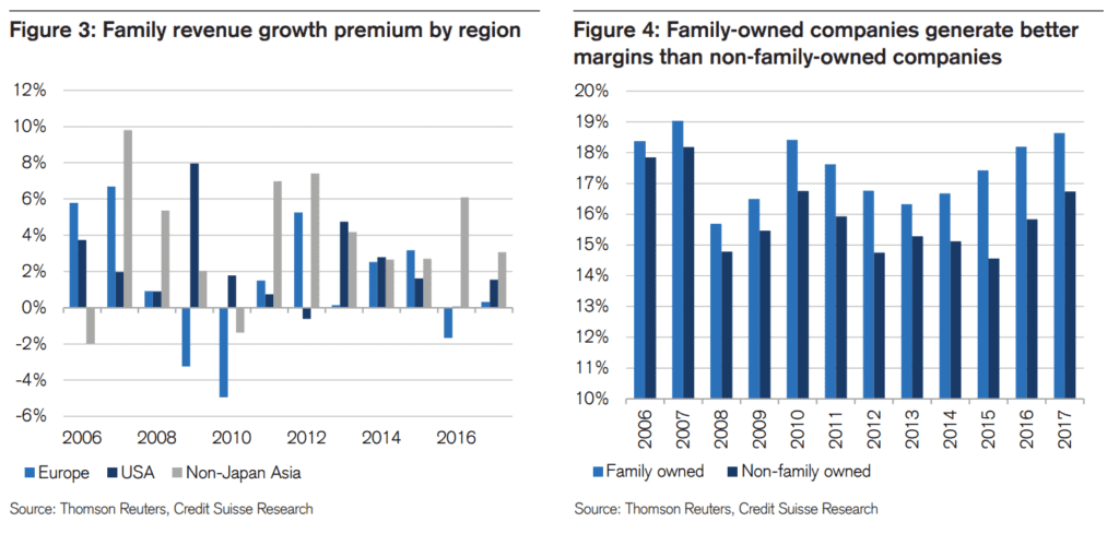 familiy-owned companies seem to generate more growth and have better margins than non-family companies