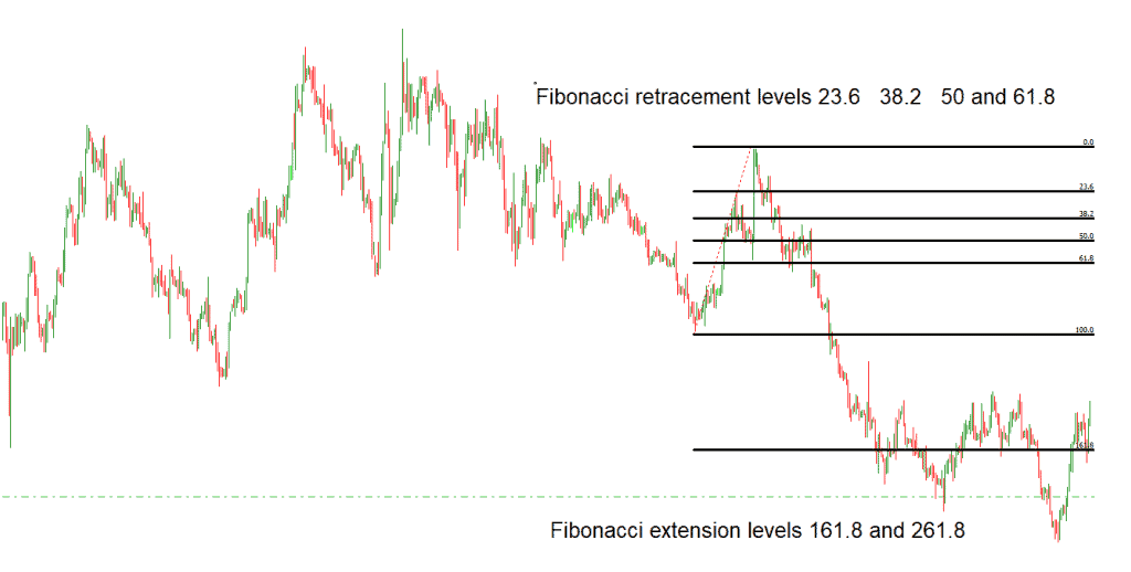retracements and expansion fibonacci levels