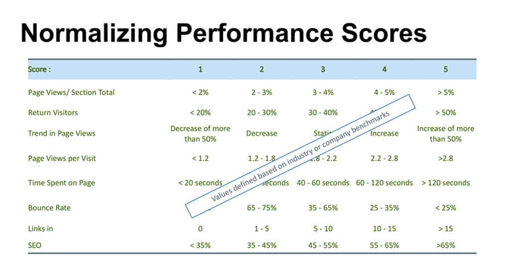 Normalizing performance scores for content